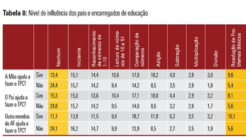 Influência do nível de envolvimento dos Pais, mães e encarregados de educação no processo de ensino e aprendizagem das crianças